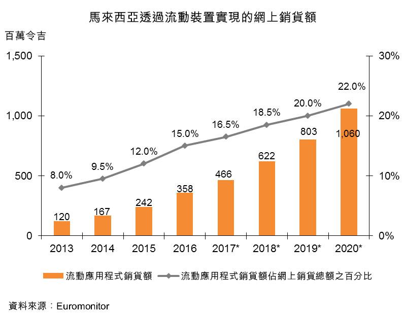 图:马来西亚透过流动装置实现的网上销货额
