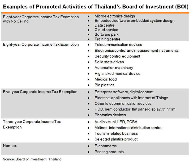 Table: Examples of Promoted Activities of Thailand Board of Investment (BOI)