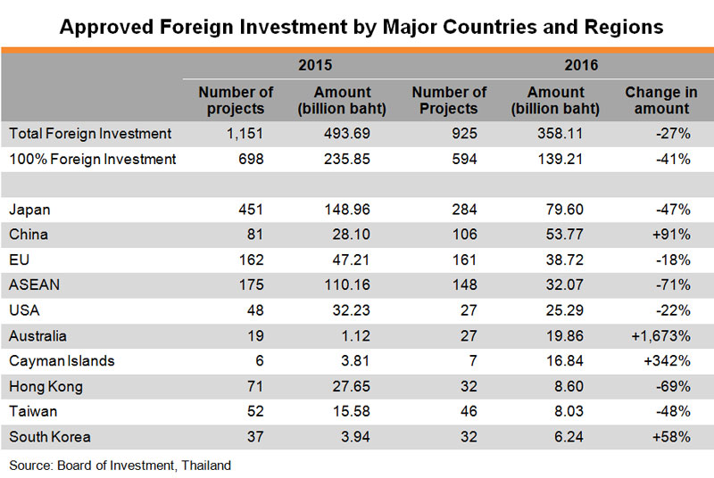 Table: Approved Foreign Investment by Major Countries and Regions