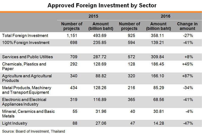 Table: Approved Foreign Investment by Sector