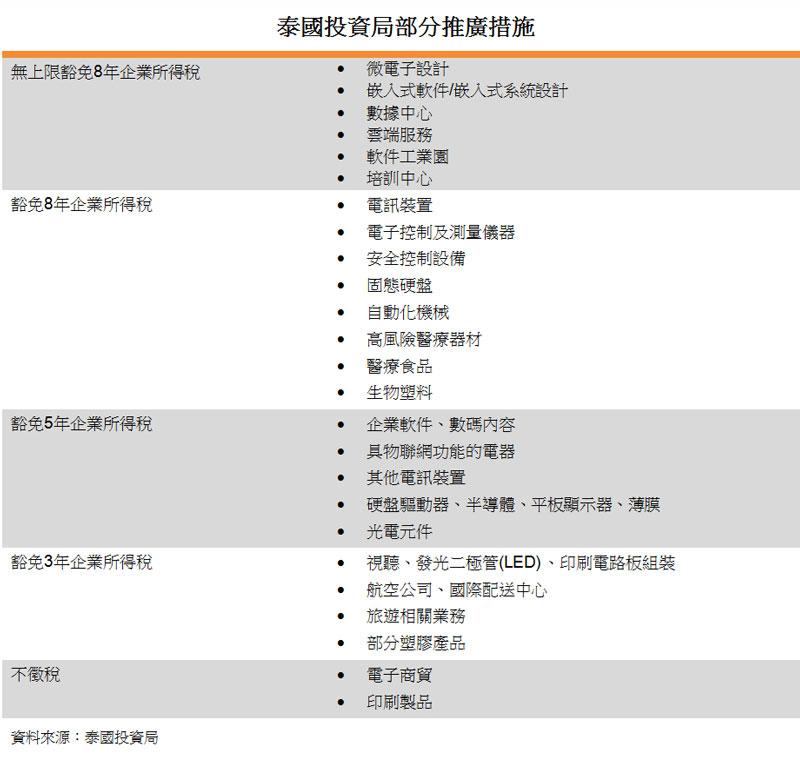表:泰國投資局部份推廣措施