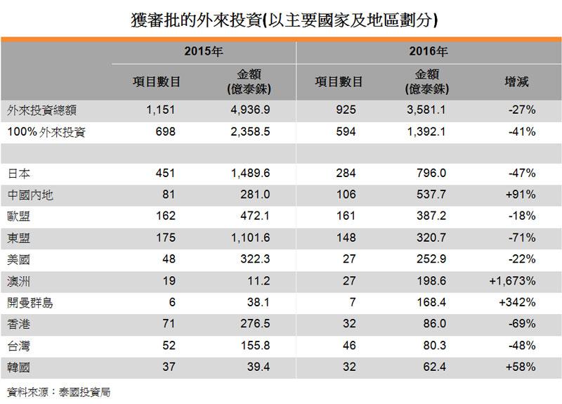 表:獲審批的外來投資(以主要國家及地區劃分)