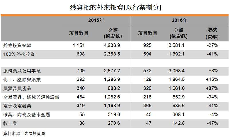 表:獲審批的外來投資(以行業劃分)
