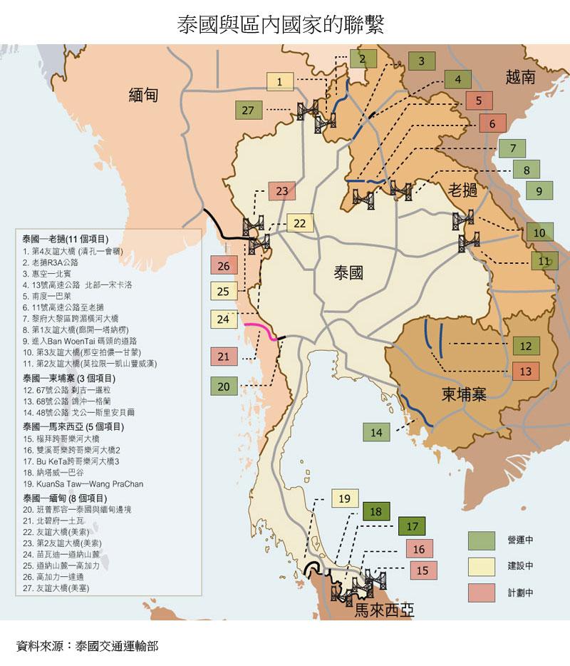 圖:泰國與區內國家的聯繫