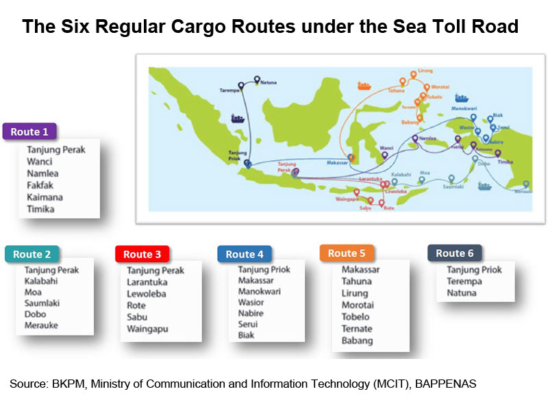 Picture: The Six Regular Cargo Routes under the Sea Toll Road