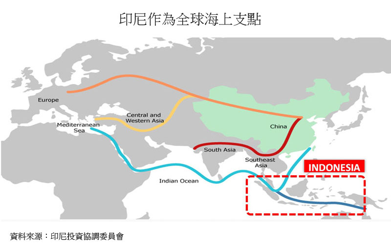 圖:印尼作為全球海上支點