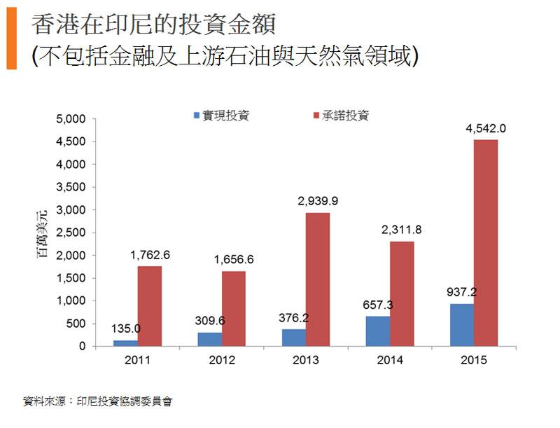 圖:香港在印尼的投資金額