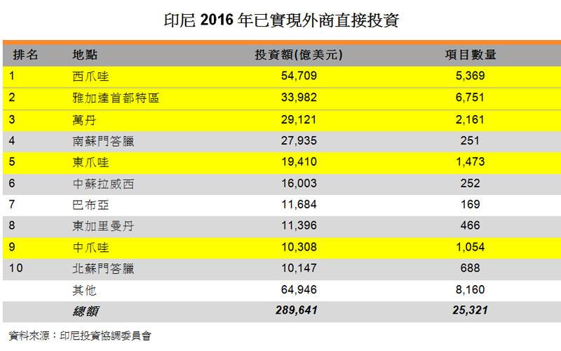表:印尼2016年已实现外商直接投资