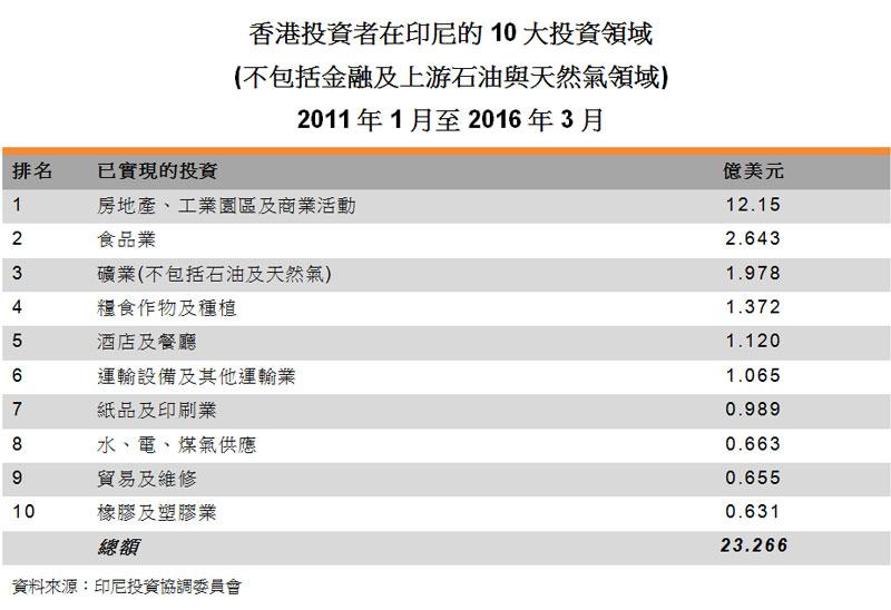 表:香港投資者在印尼的10大投資領域