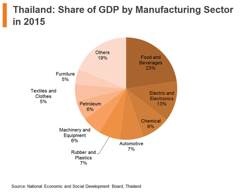 Chart: Thailand: Share of GDP by Manufacturing Sector in 2015