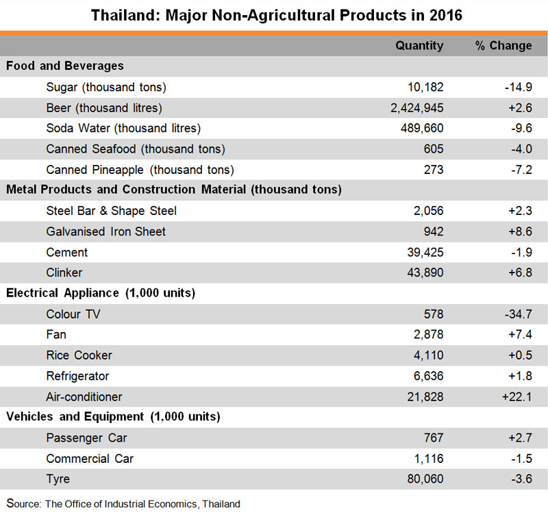 Table: Thailand: Major Non-Agricultural Products in 2016