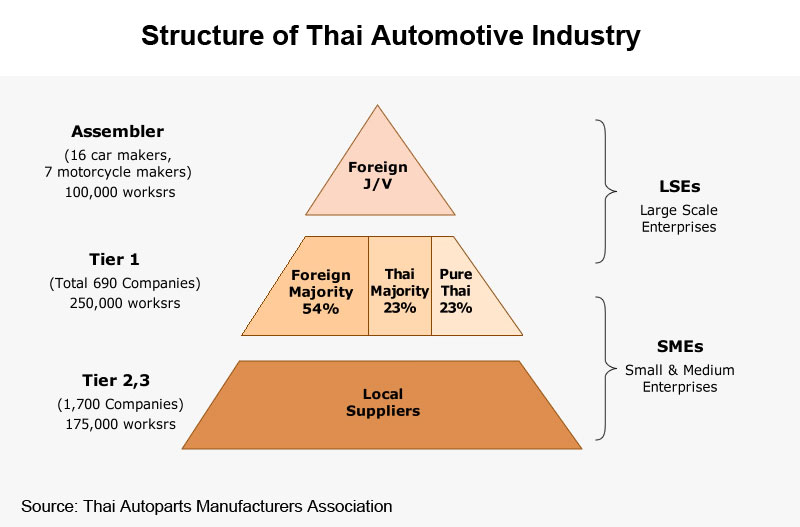 Picture: Structure of Thai Automotive Industry