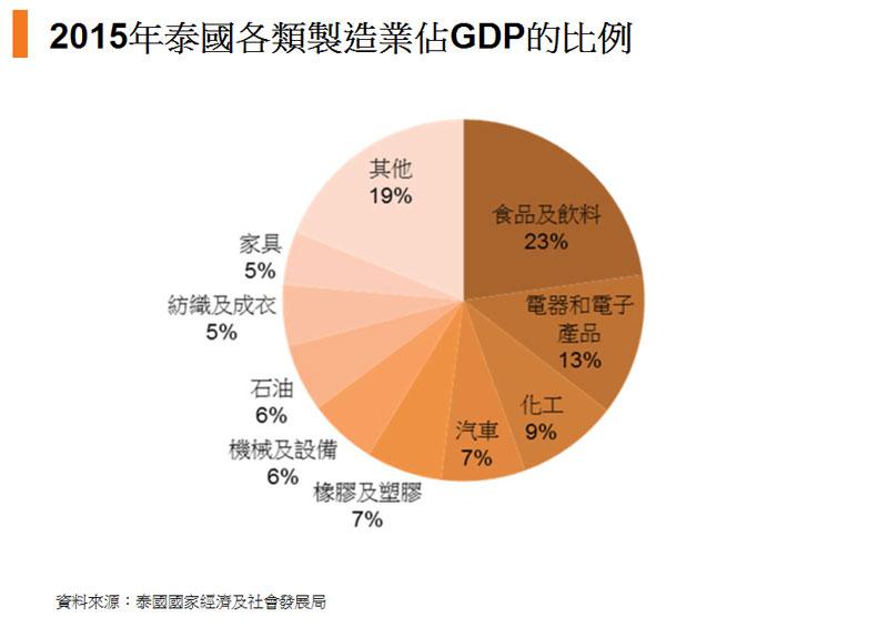 图:2015年泰国各类制造业占GDP的比例