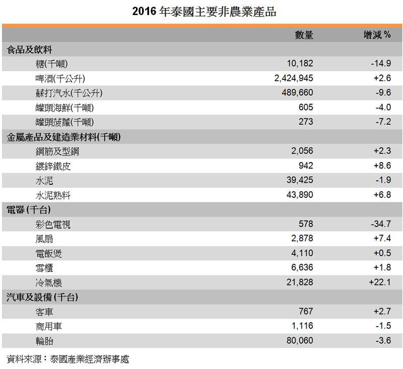 表:2016年泰国主要非农业产品