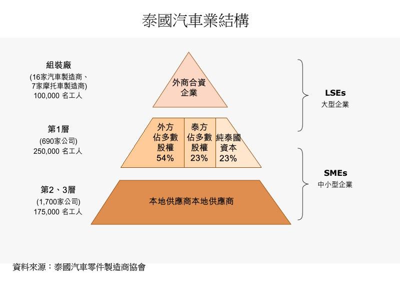 图:泰国汽车业结构