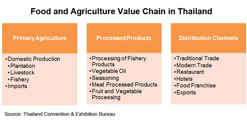 Picture: Food and Agriculture Value Chain in Thailand