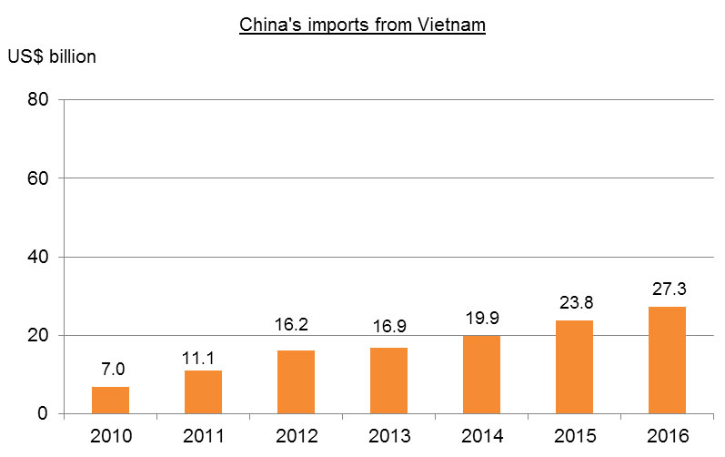 Chart: China-Vietnam Bilateral Trade_China's imports from Vietnam