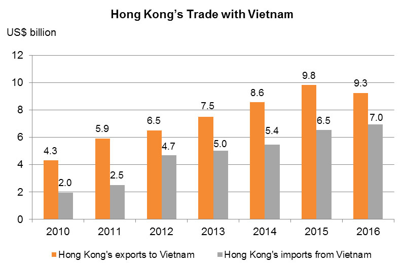 Chart: Hong Kong's Trade with Vietnam