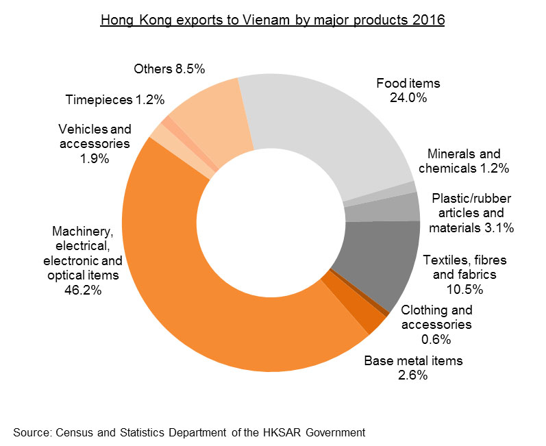 Chart: Hong Kong's Trade with Vietnam_Hong Kong exports to Vietnam by major products 2016