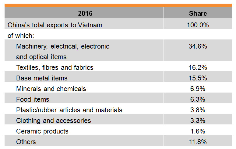 Table: China-Vietnam Bilateral Trade_China's exports to Vietnam
