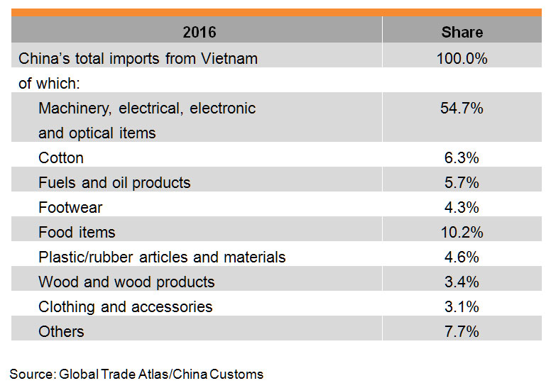 Table: China-Vietnam Bilateral Trade_China's imports from Vietnam