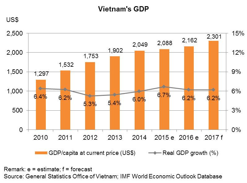 Chart: Vietnam's GDP