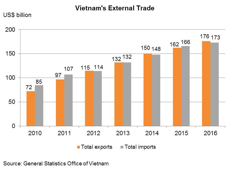 Chart: Vietnam's External Trade