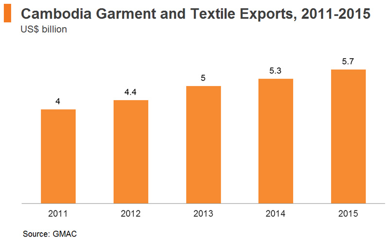 Chart: Cambodia's Garment Exports (US$ billion), 2011-2015