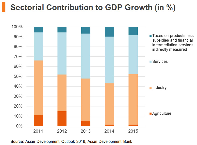 Chart: Sectorial Contribution to GDP Growth
