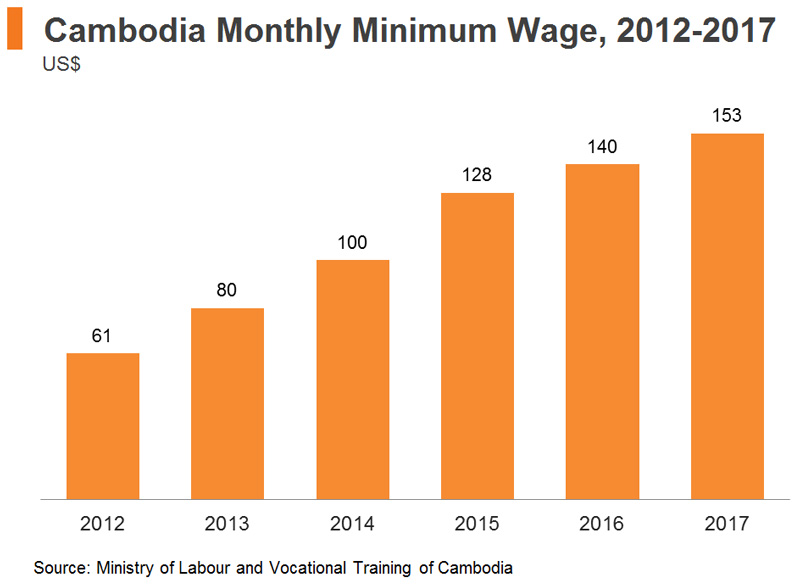 Chart: Cambodia's Monthly Minimum Wage, 2012-2017
