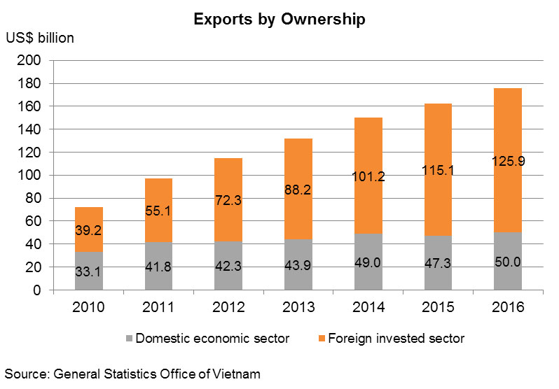 Vietnam's Supply-chain Opportunities Spurred by Foreign
