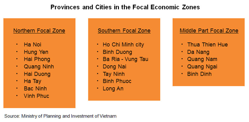 Chart: Provinces and Cities in the Focal Economic Zones