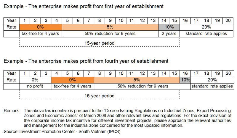 Table: Tax Incentives for Industrial Zones: Corporate Income Tax