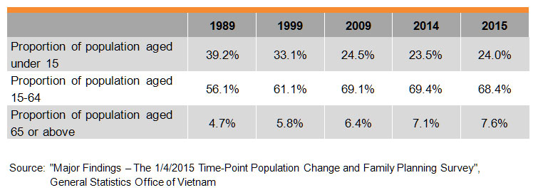 Table: Population by Age Group and Geographical Distribution