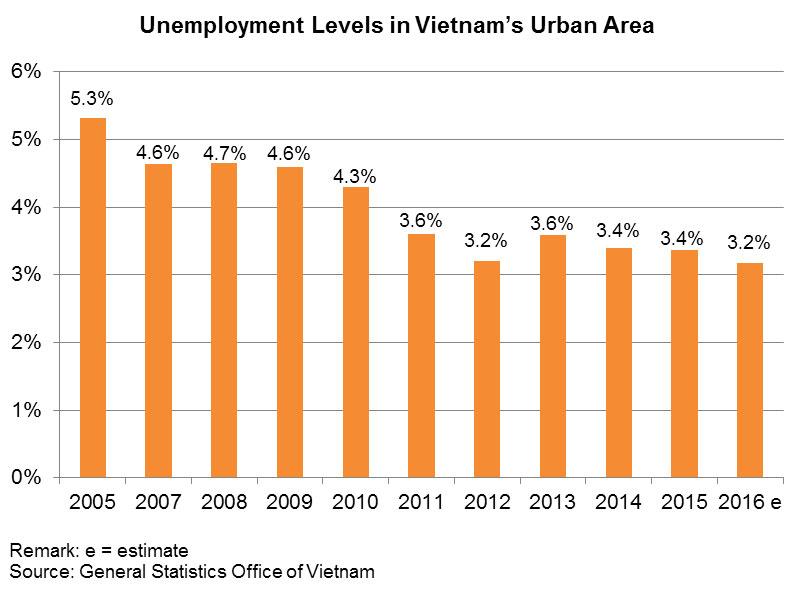 Chart: Unemployment Levels in Vietnam's Urban Area