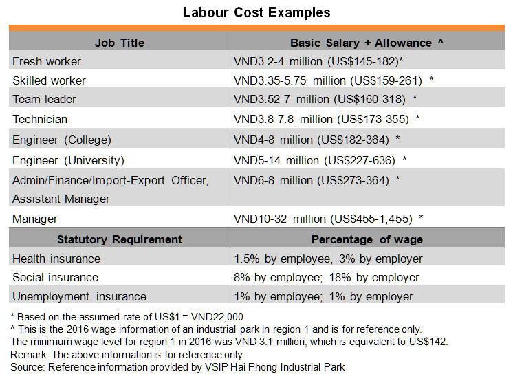Table: Labour Cost Examples