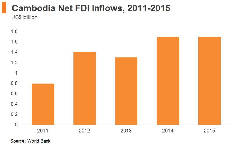 Chart: Cambodia Net FDI Inflows, 2011-2015