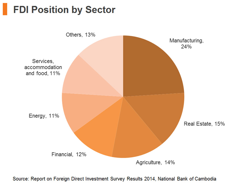 Chart: FDI Position by Sector