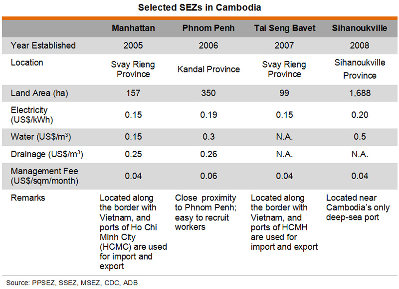 Table: Selected SEZs in Cambodia