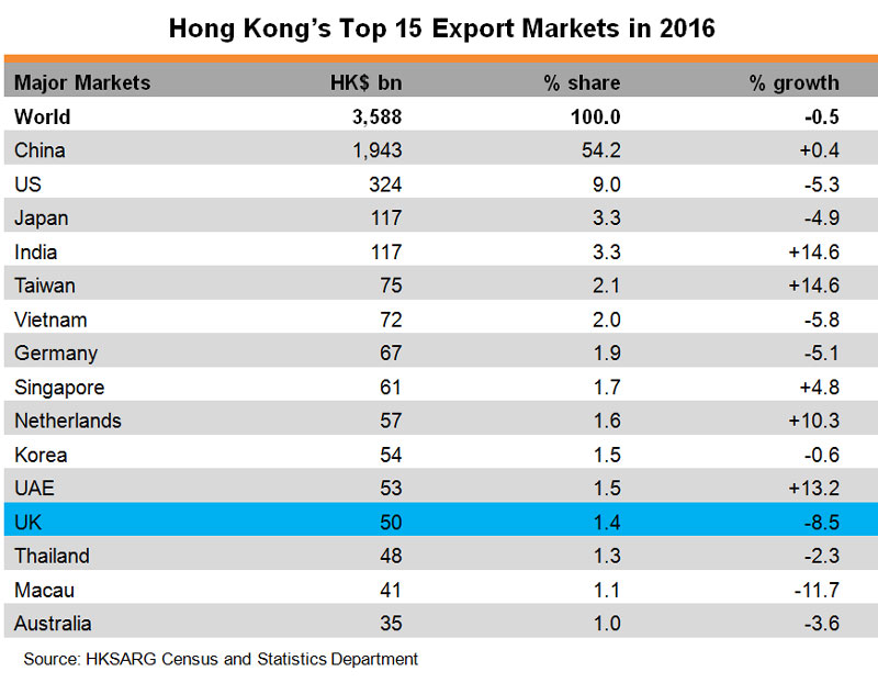 Table: Hong Kong Top 15 Export Markets in 2016