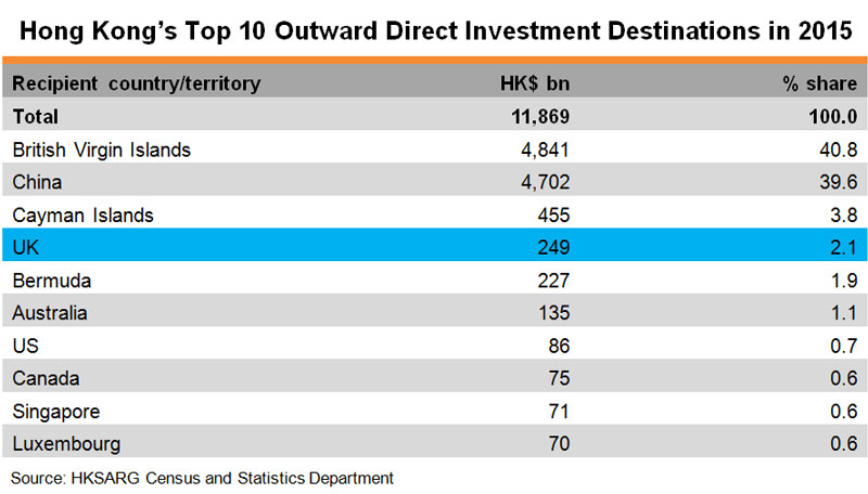 Table: Hong Kong Top 10 Outward Direct Investment Destinations in 2015