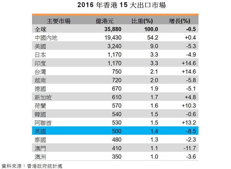 表:2016年香港15大出口市場