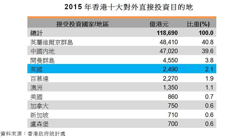 表:2015年香港十大對外直接投資目的地