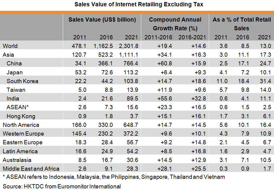 Table: Sales Value of Internet Retailing Excluding Tax