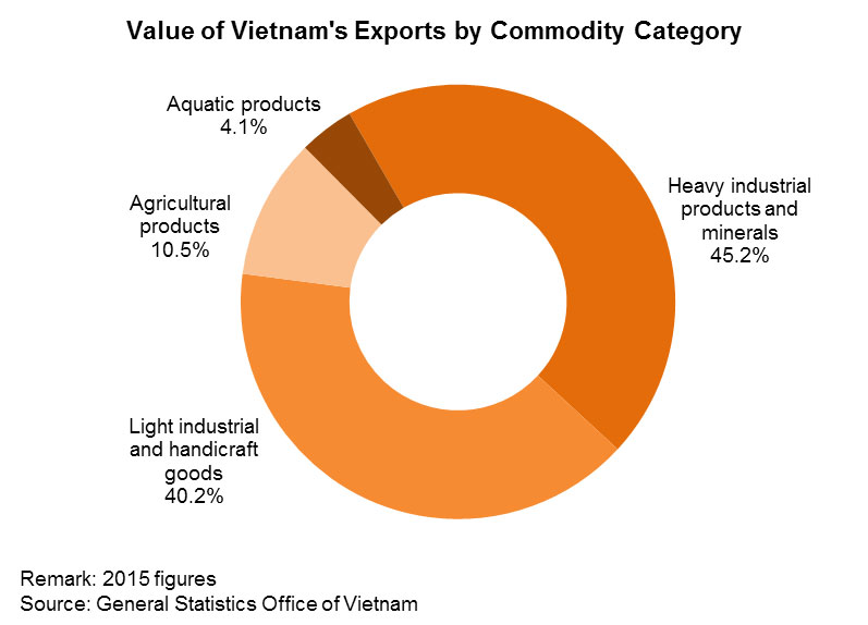 Chart: Value of Vietnam's Exports by Commodity Category