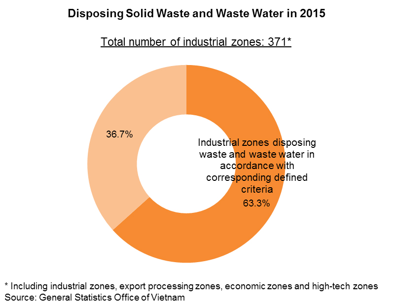 Chart: Disposing Solid Waste and Waste Water in 2015