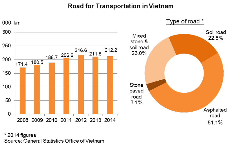 Chart: Road for Transportation in Vietnam