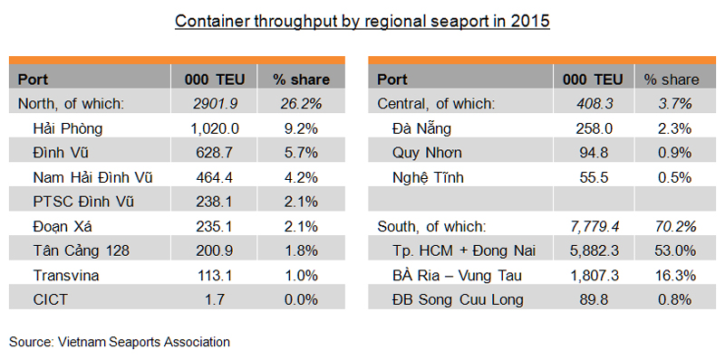 Table: Container throughput by regional seaport in 2015