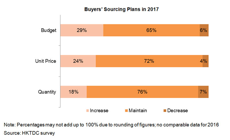 Chart: Buyers Sourcing Plans in 2017