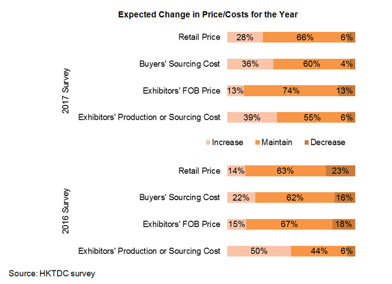 Chart: Expected Change in Price and Costs for the Year
